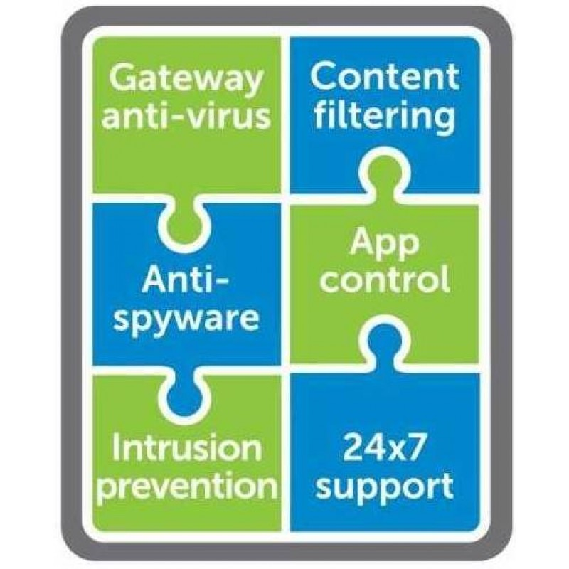Comprehensive Gateway Security Suite Bundle for TZ SOHO Series (4 Years)