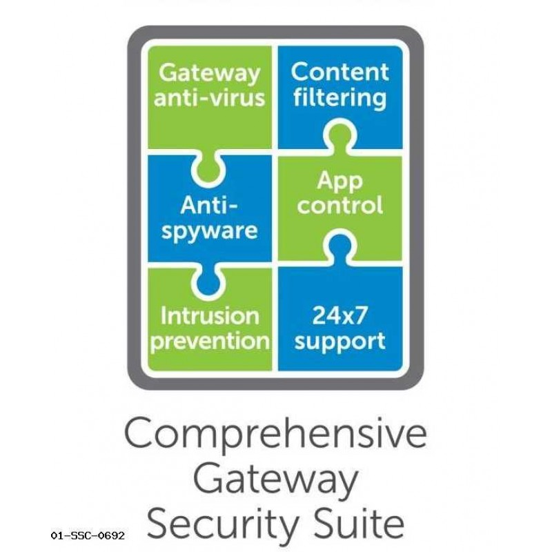 Comprehensive Gateway Security Suite Bundle for TZ SOHO Series (5 Years)